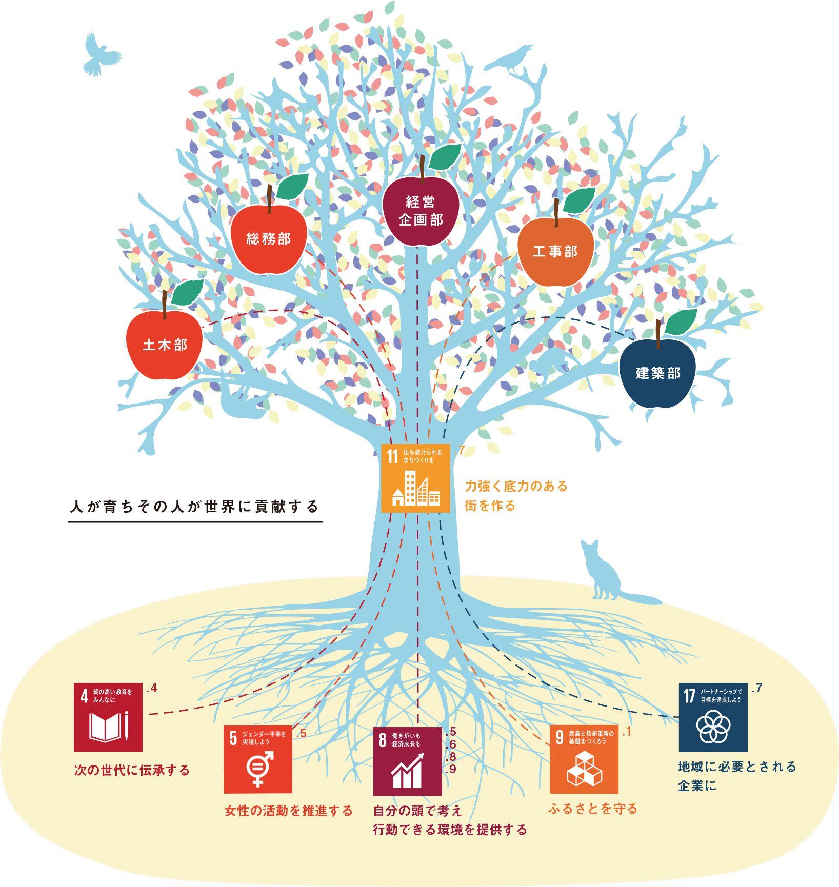 SDGツリーという発想